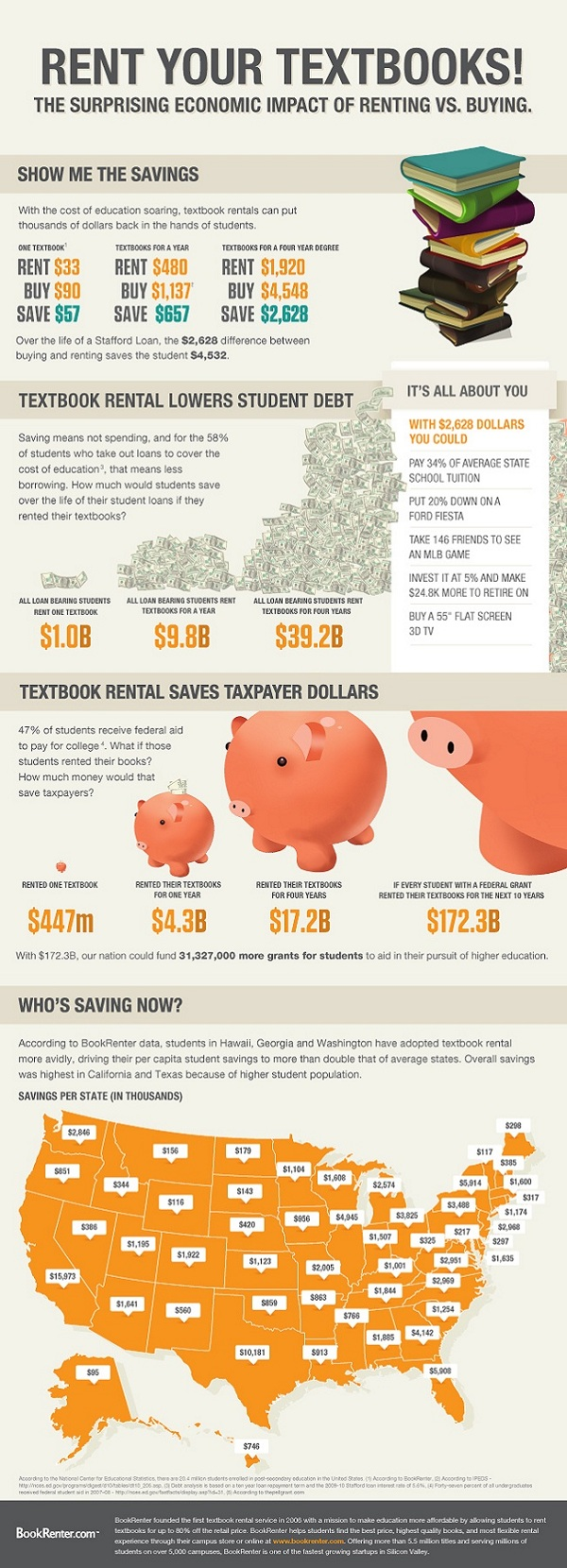 Why You Should Rent Your Textbooks